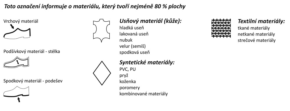 Výsledek obrázku pro piktogramy boty